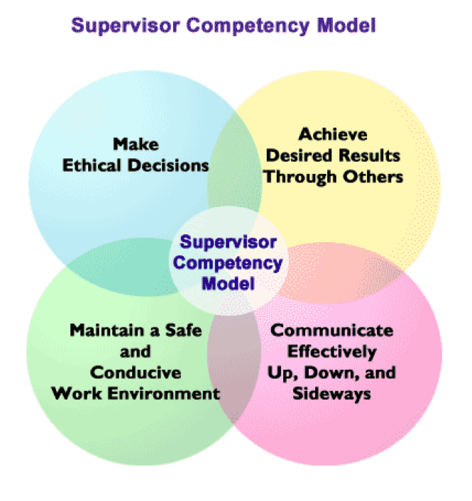 Supervisor_Competency_Model.png