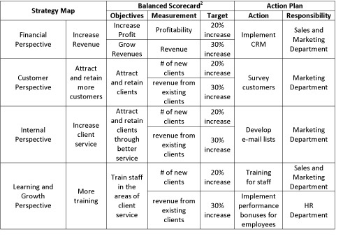 Align Corporate Strategy with a Balanced Scorecard