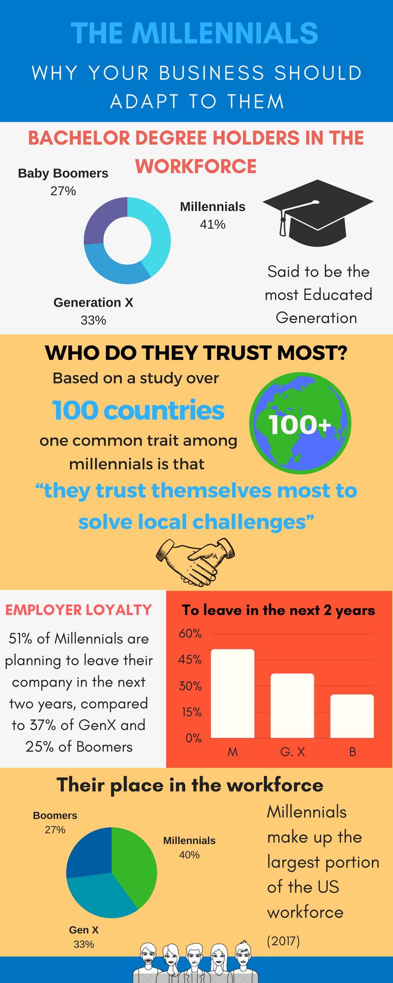Millennial info graphic